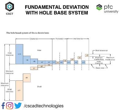 Hole Based System