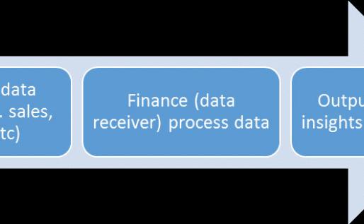 Can a cross-functional team enhance finance operations?