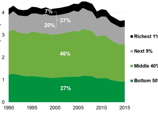 Oxfam undersøgelse viser: CO2-udledning fra de rigeste 10 pct. af EU's befolkning er steget