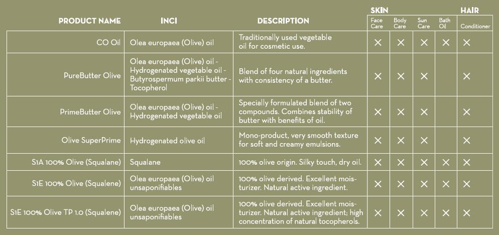 BioAktive Olive Range