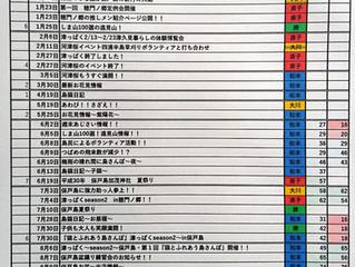 保戸島ブログ全165タイトル公開!あなたはどのブログが好き?