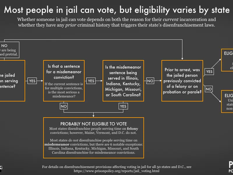 New Report: Roadmap to Normalizing Voting from Jail from PPI and Rainbow PUSH Coalition