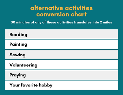 alternative activities conversion chart