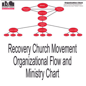 Recovery Church Movement Organizational Flow and Ministry Chart