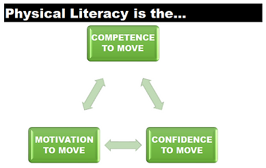 Physical Literacy Picture.PNG