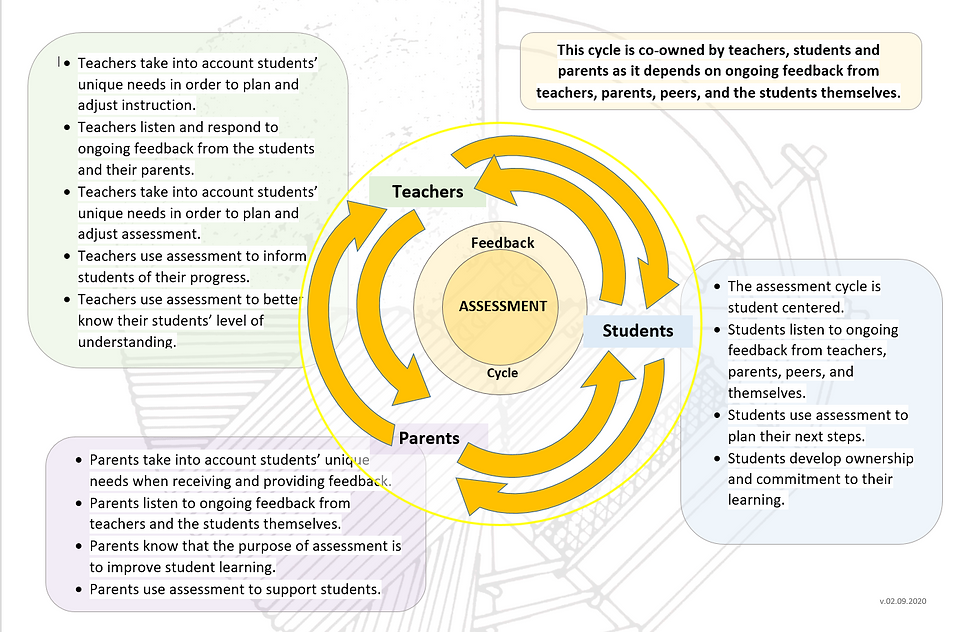 Assessment Feedback Cycle.png