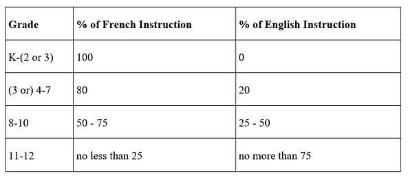 Proportion of French Instruction Table.p