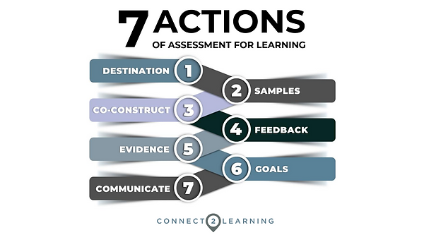 7 Actions of Assessment for Learning.png