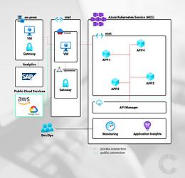Kubernetes / SAP Data Intelligence