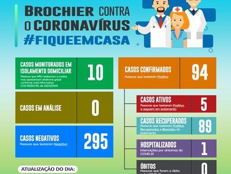 Atualização dos casos de Coronavírus em Brochier – 29/12/2020
