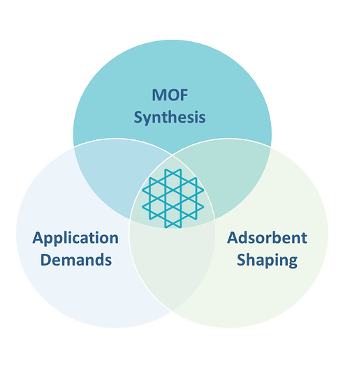 Test, shaping and MOF synthesis