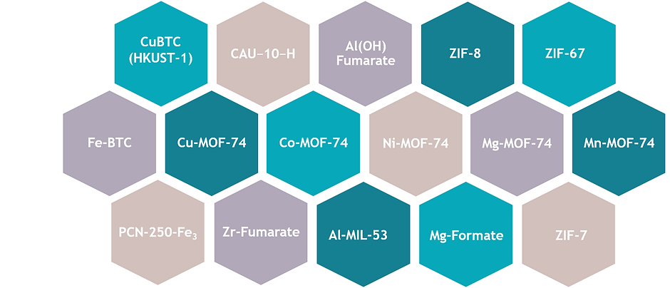 MOFs produced by MOF Technologies