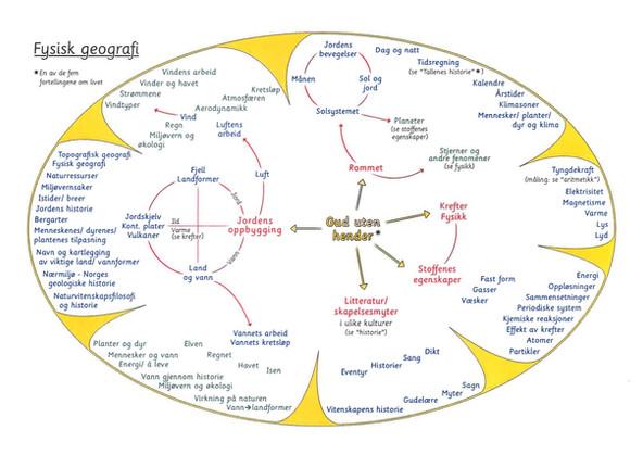 Fysisk geografi