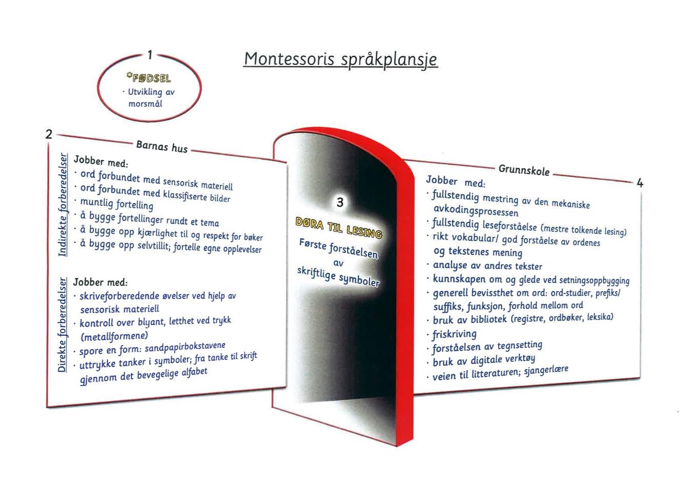 Montessori språkplansje
