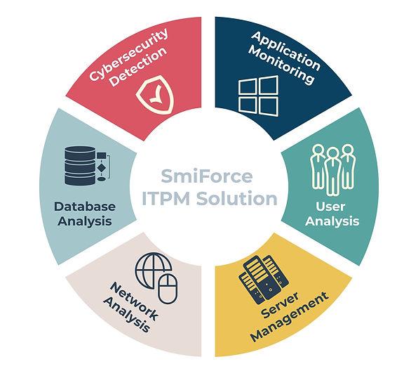 SmiForce ITPM Solution Picture.jpg