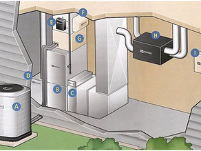 How Your Air Conditioning System Works