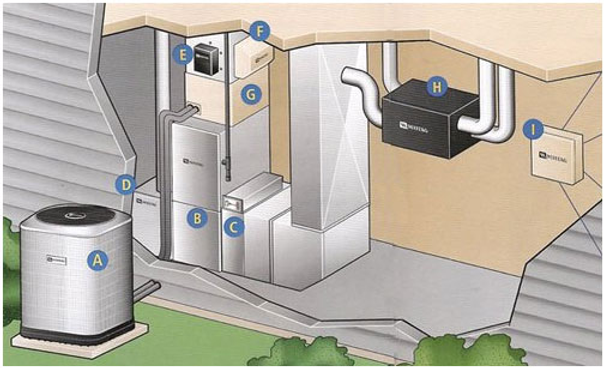 How Do Air Conditioners Work - How To Fi