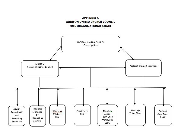 Addison United Church  Organizational Charts