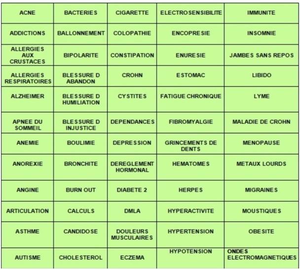 Tableau symptômes et maladies où la méthode JMV est efficace