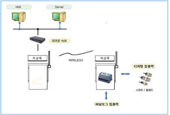 무선송수신제어기_구성도.jpg
