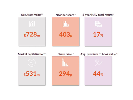 Oakley Capital Investments Webinar:  A track record of consistent NAV growth