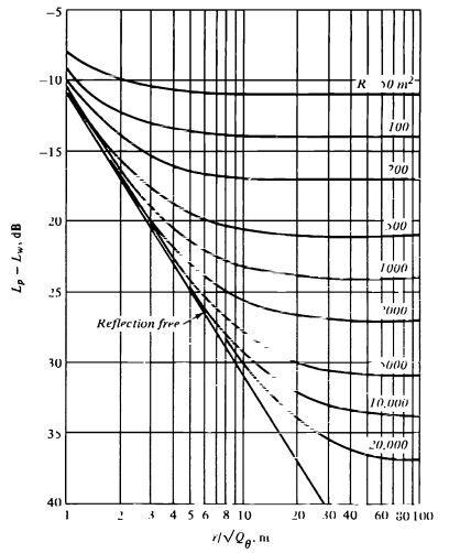 Reverberation increased intensity figure