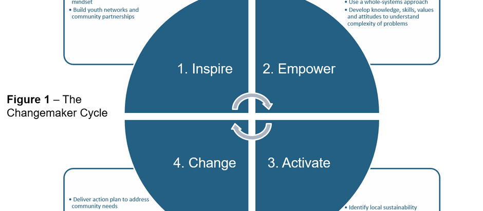 "The ""Changemaker"" Cycle for Meaningful Service Learning"