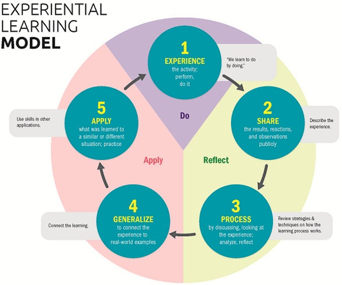 Experiential Learning Model.jpg