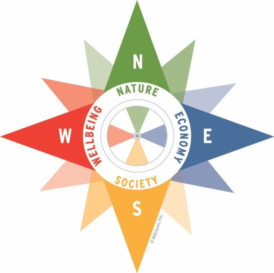 This is the Compass of Sustainability, a smart tool developed by AtKisson Group to understand complex sustainability issues into more management pieces for focused action.