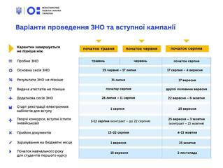 Варіанти ЗНО та вступної кампанії 2020