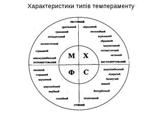 Типи темпераменту та їх психологічна характеристика