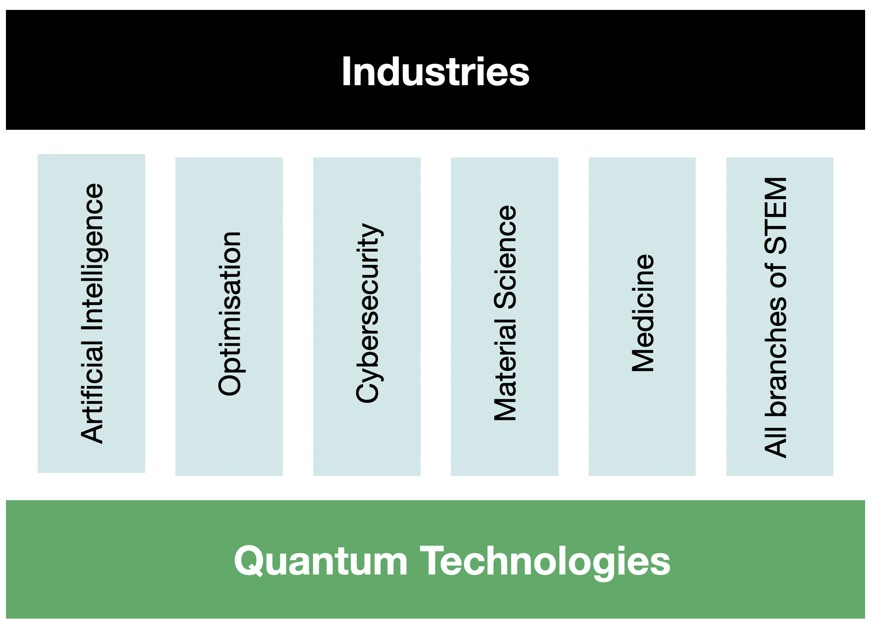 Quantum technologies as a foundation of STEM