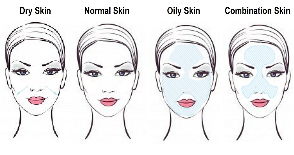 Image result for skin types