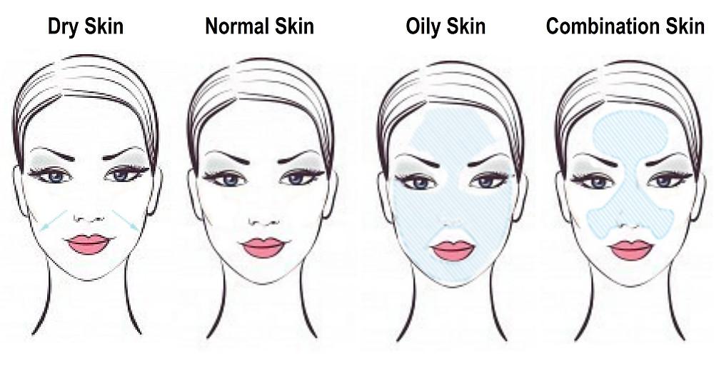 Image result for skin types