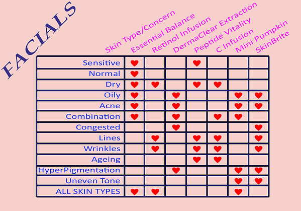 Facials Table of skin conditions and facial options