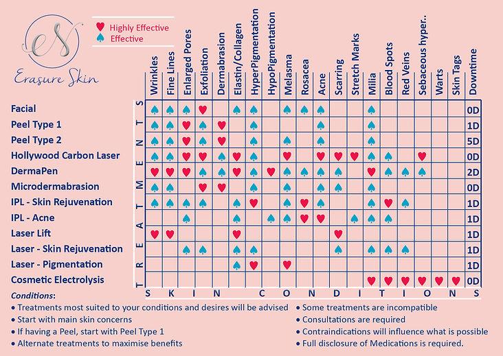 Skin Table describing conditions ad treatmens