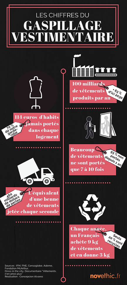 infographie_GASPILLAGE_VESTIMENTAIRE_mod