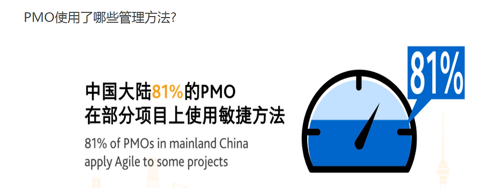81% of companies in mainland China currently adopt agile project management