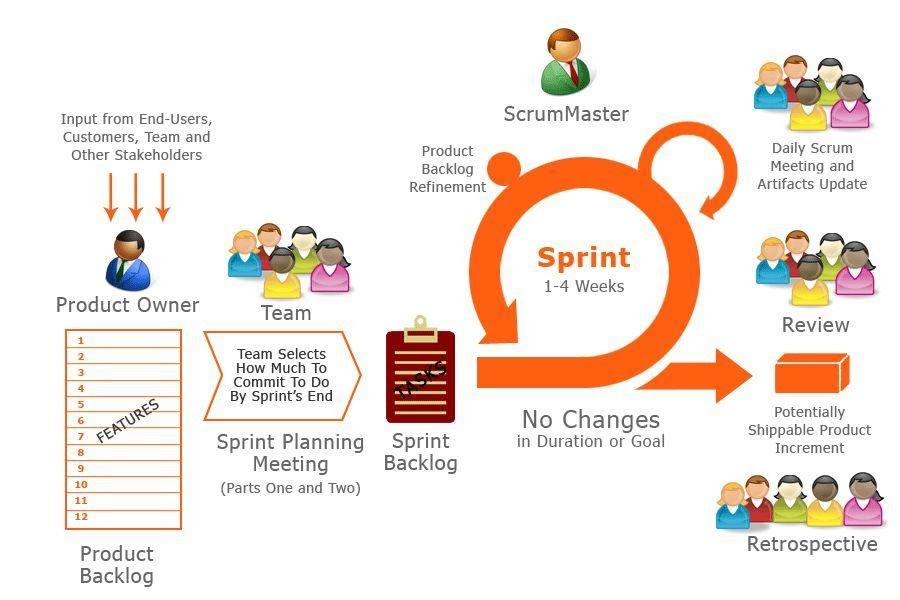 Management process | Agile Agile Management Agile Management Project Project Management Software Development Product Backlog Sprint Backlog Burndown Chart Sprint Planning  Sprint Review Sprint Retrospective Management Process