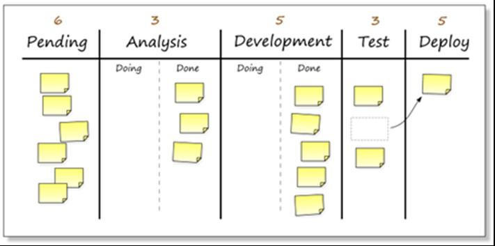 Kanban method | pending | Analysis | Development | Test | Deploy
