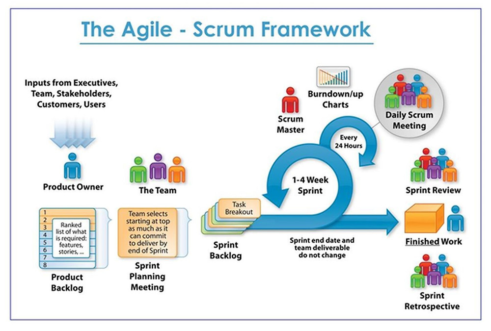 The Agile-Scrum Framework