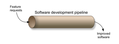 software development pipeline | feature requests | improved software | kanban | kanban Method | Software Development | bottleneck | testing | Agile Kanban | kanban Board | kanban VS scrum | kanban System | kanban flow | kanban Agile | kanban Definition | kanban Methodology | kanban Meaning | kanban For Project Management  | kanban Project Management | kanban Method | kanban Board Vs Scrum | kanban Software | kanban With Scrum | kanban Development | kanban Principles | kanban Process | kanban Vs Scrum Vs Agile | kanban Certification | kanban Examples