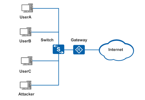 diagram of how to Prevent ARP spoofing attacks