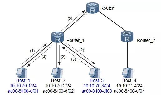 Diagram of ARP address resolution process