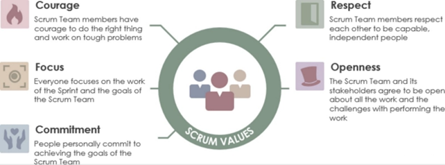 A Detailed Introduction to Agile Management | Scrum's Values | commitment |courage |respect| Focus | openness