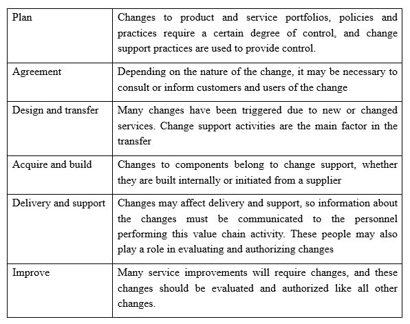 Change support for ITIL4 Change support for ITIL4 itil 4 agile itil 4 foundation itil 4 exam itil 4 certification itil 4 knowledge management practice itil 4 managing professional itil 4 training itil 4 workforce and talent management