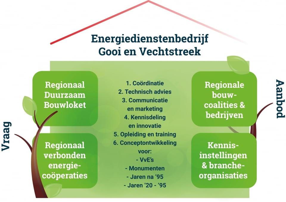 Voortgang Energiedienstenbedrijf Gooi en Vechtstreek.