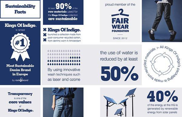 Fact op het gebied van duurzaamheid van het Nederlandse modemerk Kings Of Indigo. Onder andere gebruiken ze 50% minder water bij de productie van de kleding.
