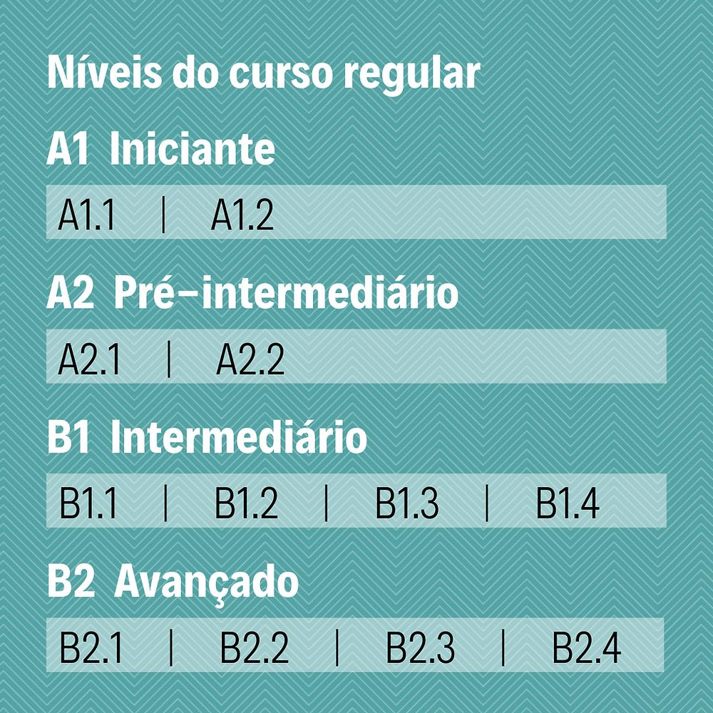 Níveis do curso regular de francês da Aliança Francesa do Grande ABC em Santo André, São Paulo.