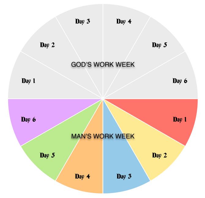 God's Work Week vs. Man's Work Week